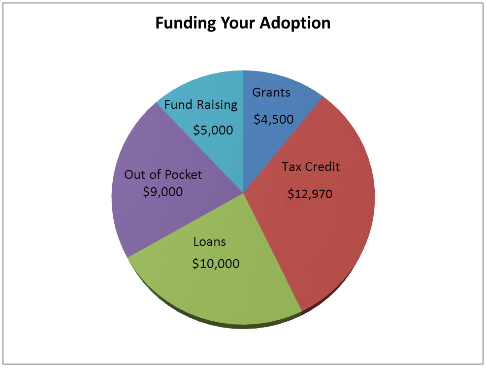 Funding Chart 02122013