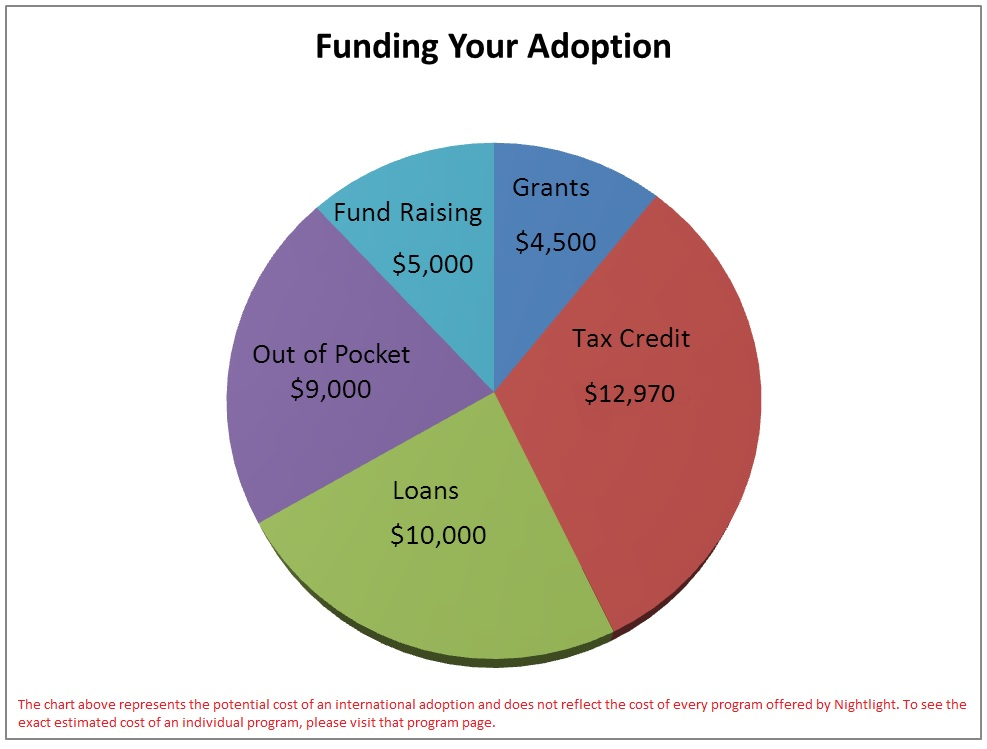 Adoption Fundraising